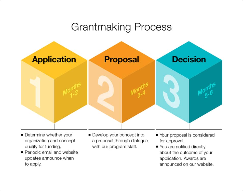 Grantmaking Process
